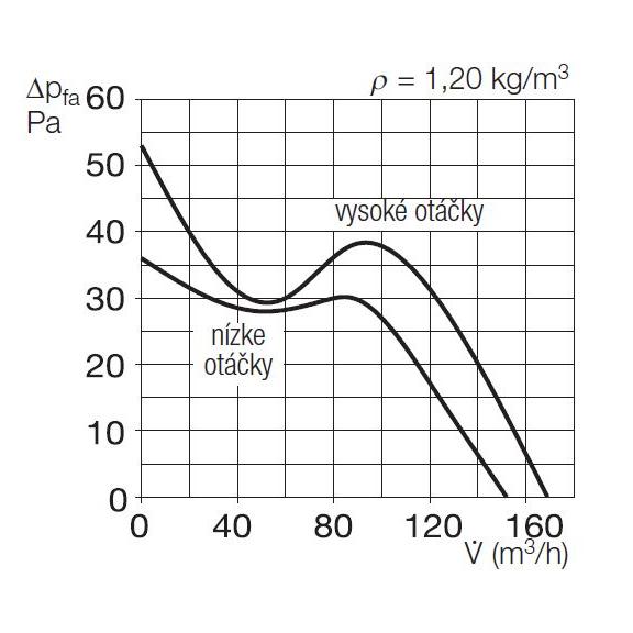Helios MiniVent M1/120 dvojotáčkový štandardný ventilátor - výkonový diagram