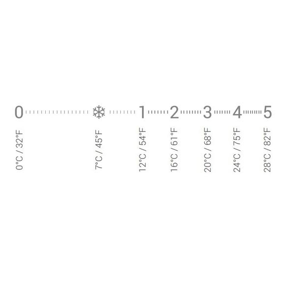 SR hlavica - rozsah teploty
