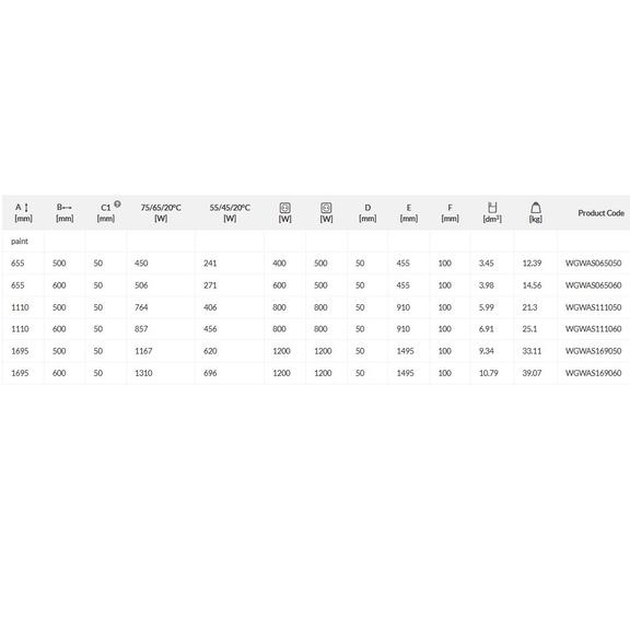 TERMA Warp S dizajnový radiátor - rozmery a výkon