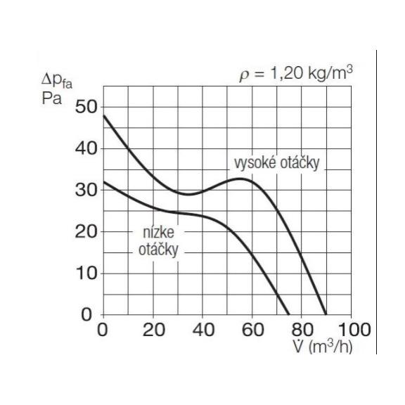 Helios MiniVent M1/100 P dvojotáčkový ventilátor s pohybovým snímačom - výkonový diagram