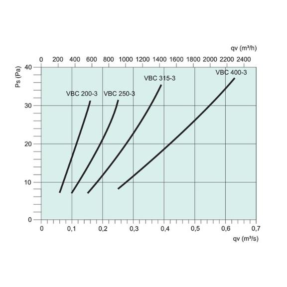 Systemair VBC 200/250/315/400-3 vodný ohrievač pre kruhové potrubie - Diagram