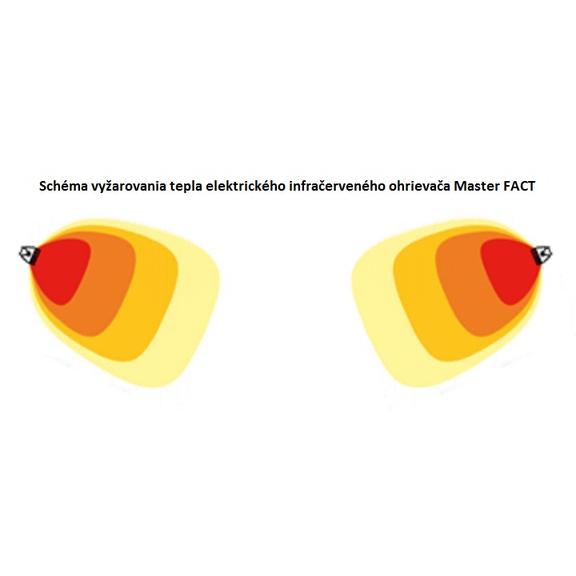 Master FACT 20 elektrický infračervený ohrievač schéma vyžarovania tepla