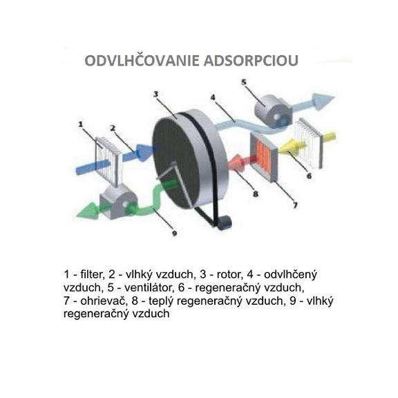 Master DHA 140 adsorpčný odvlhčovač vzduchu schéma