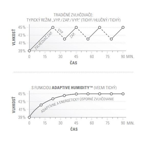 Zvlhčovač vzduchu Stadler Form Eva Little - výkonnostné krivky