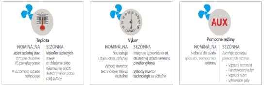 Popis: Porovnanie nominálnej a sezónnej účinnosti. Zdroj: Daikin.